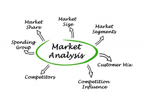 Conducting market analysis