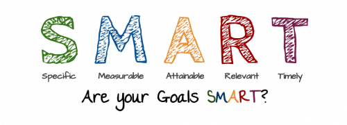 Step Three: Initiate the S.M.A.R.T. marketing goals on your marketing objectives