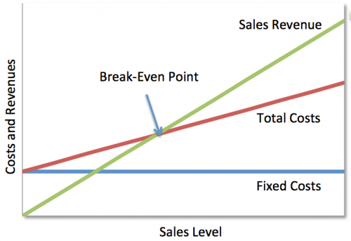 The Components of Break-Even Analysis