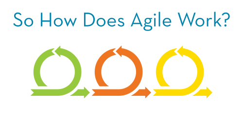 Follow and Work in Agile