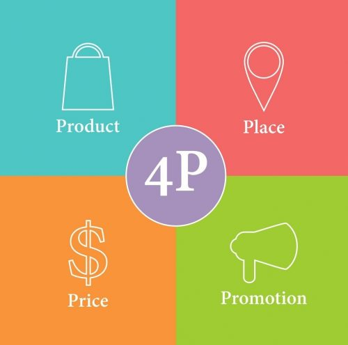 Features of the 4P's